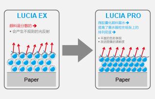 色彩打印新纪元—LUCIA PRO 墨水